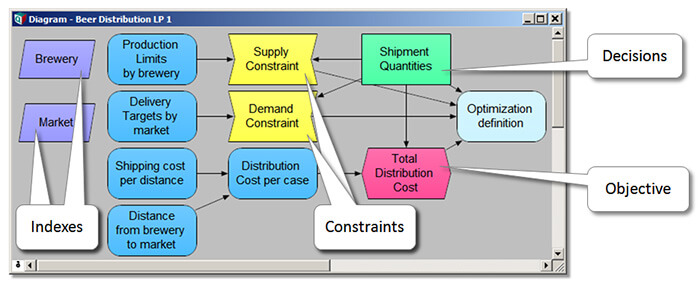 optimization model analysis