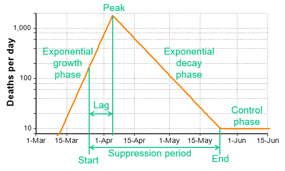 Explains the elements of a suppression triangle
