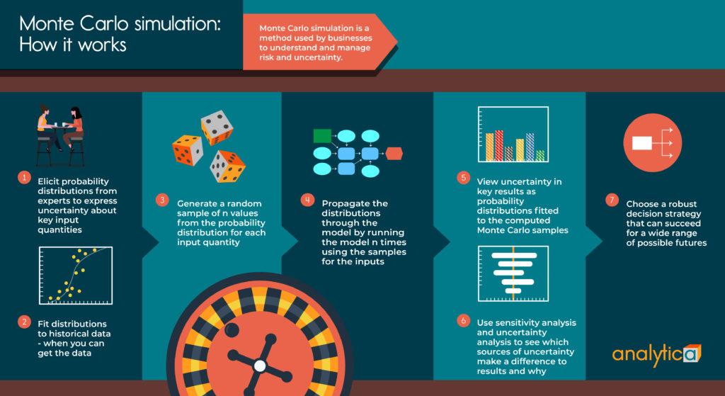 how monte carlo simulation works illustration